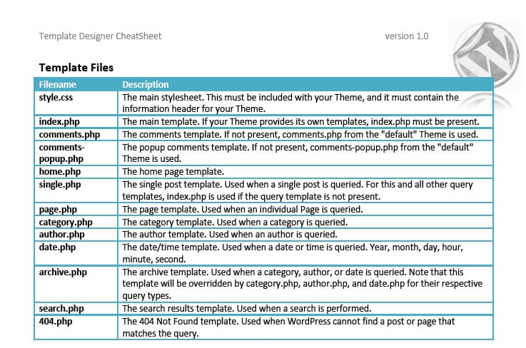 26 Useful Wordpress Cheat Sheets Amp Resources Designbump