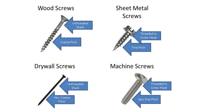 Screw Types