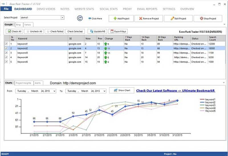 Track organic traffic performance and monitor trends over time