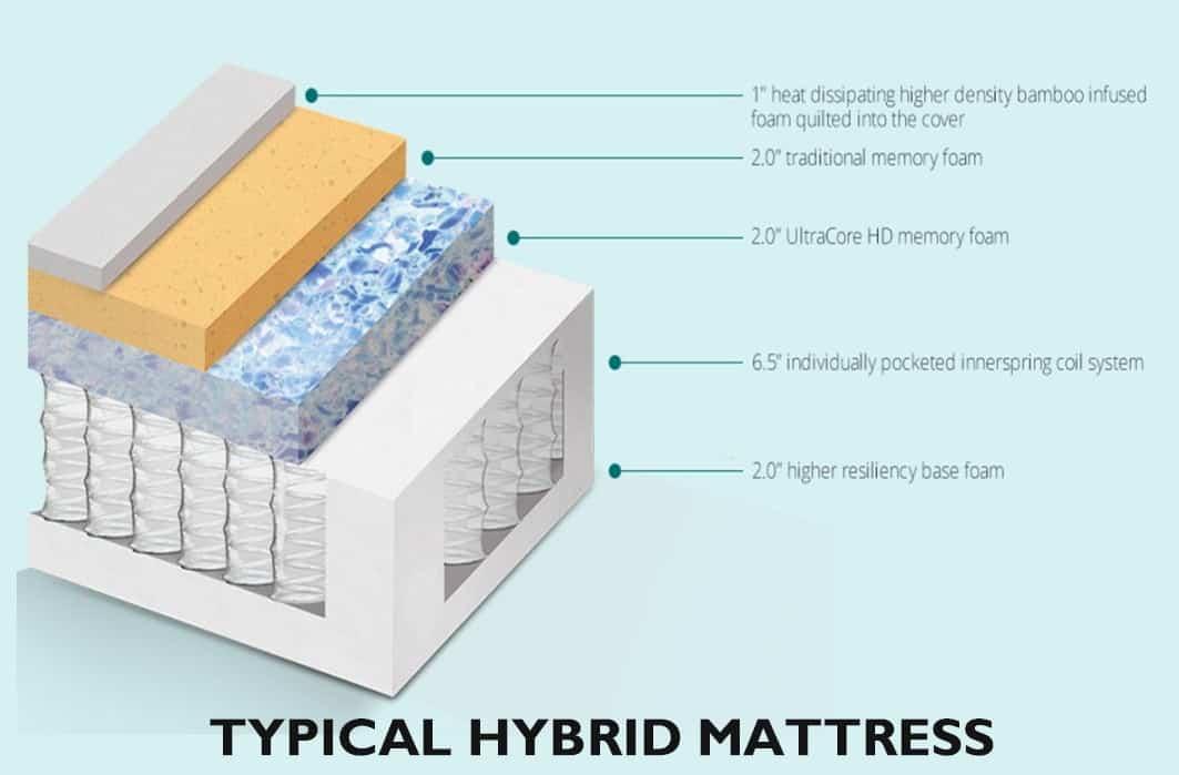 top secret tips for buying a hybrid mattresserg designbump. Black Bedroom Furniture Sets. Home Design Ideas